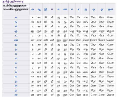 Tamil Letters Total - Letter