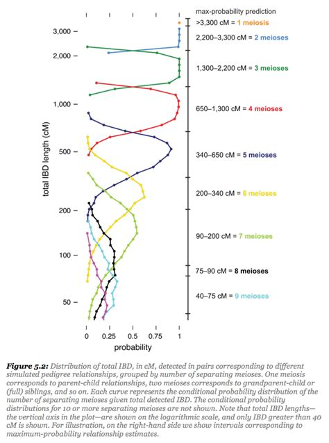 The Limits of Predicting Relationships Using DNA – The DNA