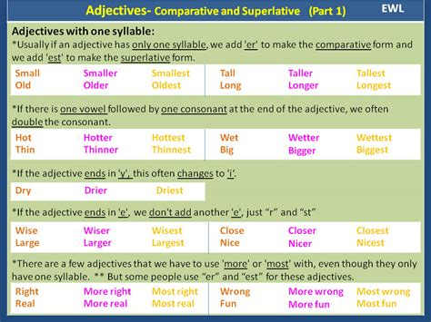 Comparative and Superlative Adjectives – Detailed