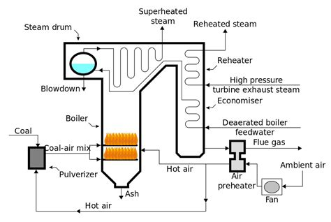File:Steam Generator