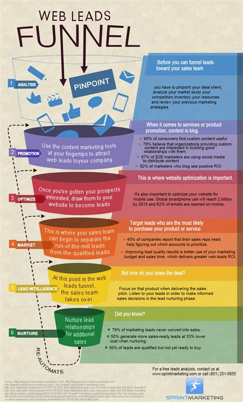 Web Leads Funnel Infographic | Sprint Marketing (teaches