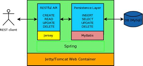 RESTful Web Services Example in Java with Jersey, Spring