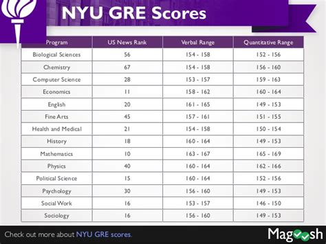 NYU MPH Degree: Ranking, Tuition, Acceptance rate - Public