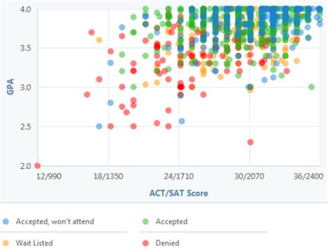 University of Michigan: GPA, SAT and ACT Graph for Admission