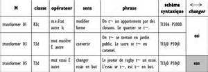 Changer et ses synonymes majeurs entre syntaxe et