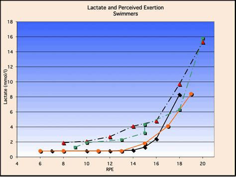 Lactate testing for triathlon training, How to use lactate