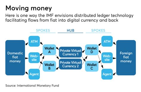 Banks and IMF studying Ripple for free but may end up