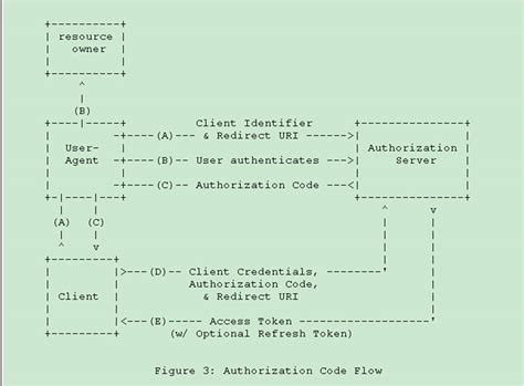 Authentication using OAuth 2