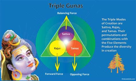The Ten Manifestations Of Sattva in Hinduism