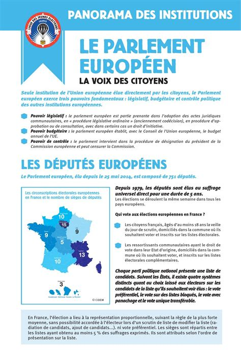 Fiches Panorama des institutions by Cnajep Coordination
