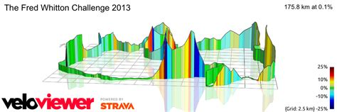 Segment Details for The Fred Whitton Challenge 2013