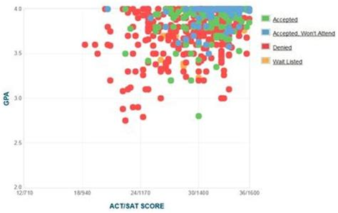 GPA, SAT, and ACT Admissions Data for the Ivy League