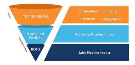 How to Produce Content That Doubles Your Sales Funnel