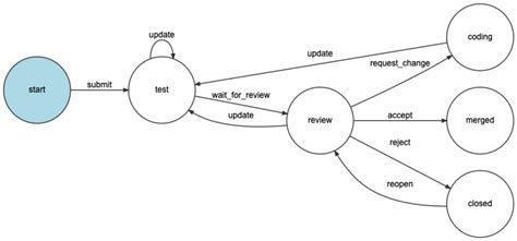 Workflows and State Machines (Symfony 4